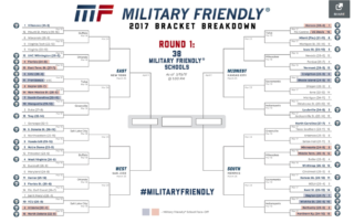 Military Friendly® 2017 Bracket Breakdown