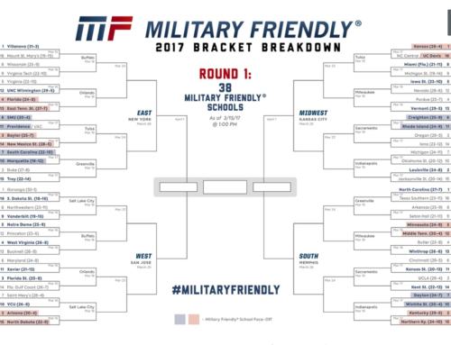 The Military Friendly® Bracket Breakdown is Here!