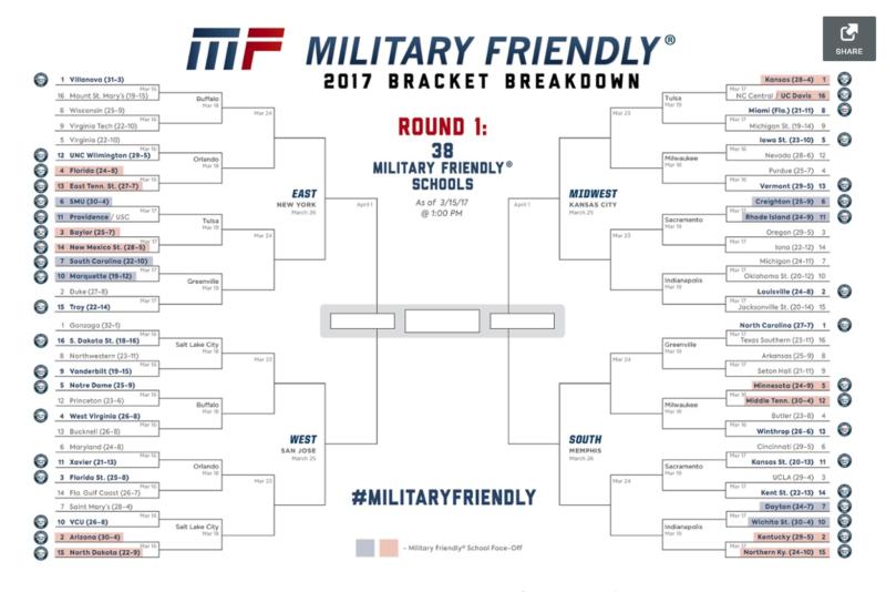 Military Friendly® 2017 Bracket Breakdown