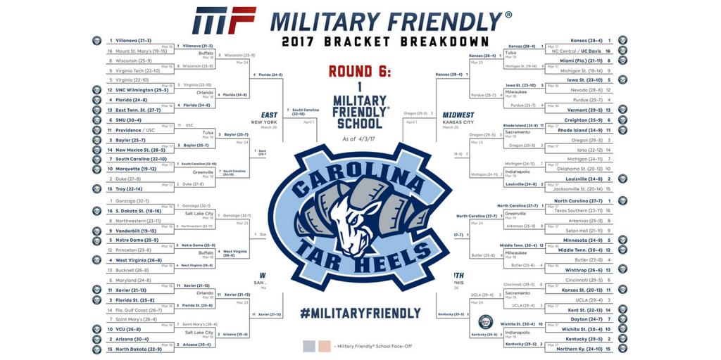 Final MF bracket championship